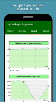 Coimbatore Dams Water Level screenshot 2