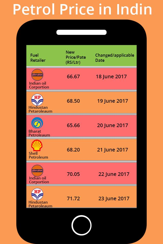 Daily Fuel Price India - Petrol and Diesel for Android - APK