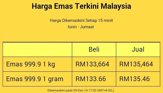 Malaysia Gold Price For Android Apk Download