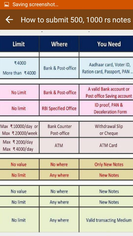 How to submit 500,1000 Rs Note for Android - APK Download