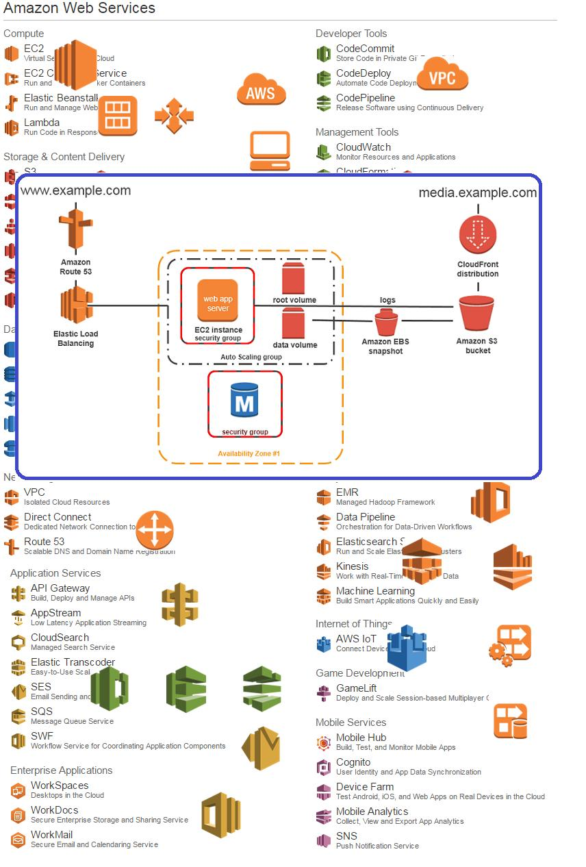 PREP AWS Solutions Architect for Android - APK Download