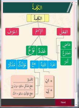 Infografik Ilmu Shorof poster