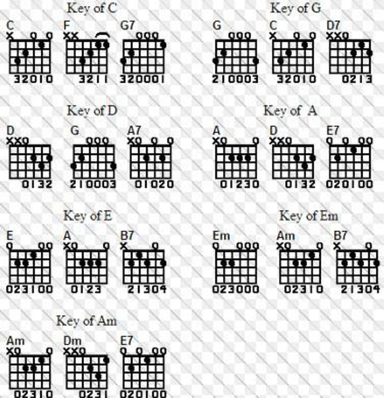 Complete Guitar Key And Chord APK Download - Free Music & Audio APP ...