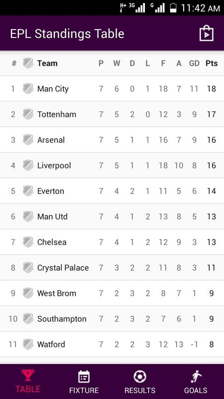 Epl standings table 2017 apk download free sports app for Table epl 2017