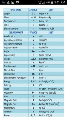 SI Units Cheat Sheet for Android - APK Download