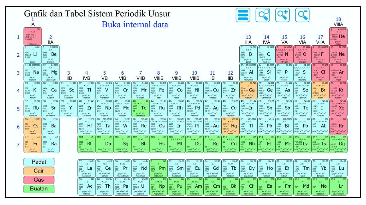 Grafik dan Tabel Sistem Periodik Unsur for Android - APK