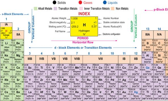 periodic table poster periodic table apk - Periodic Table Apk Free Download