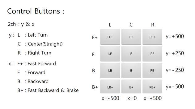 2ch BT Button Controller screenshot 3