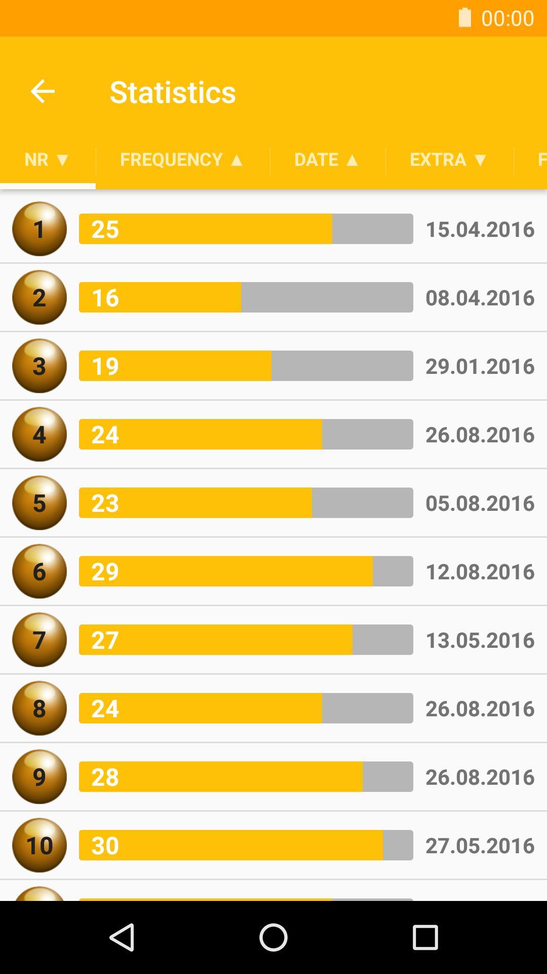 Statistik Eurojackpot