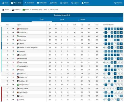Brasileirão Série A - Estatísticas screenshot 7