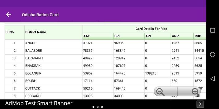 Odisha Ration Card List Online screenshot 4