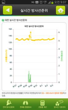 실시간 환경방사능 정보(eRAD@NOW) apk screenshot