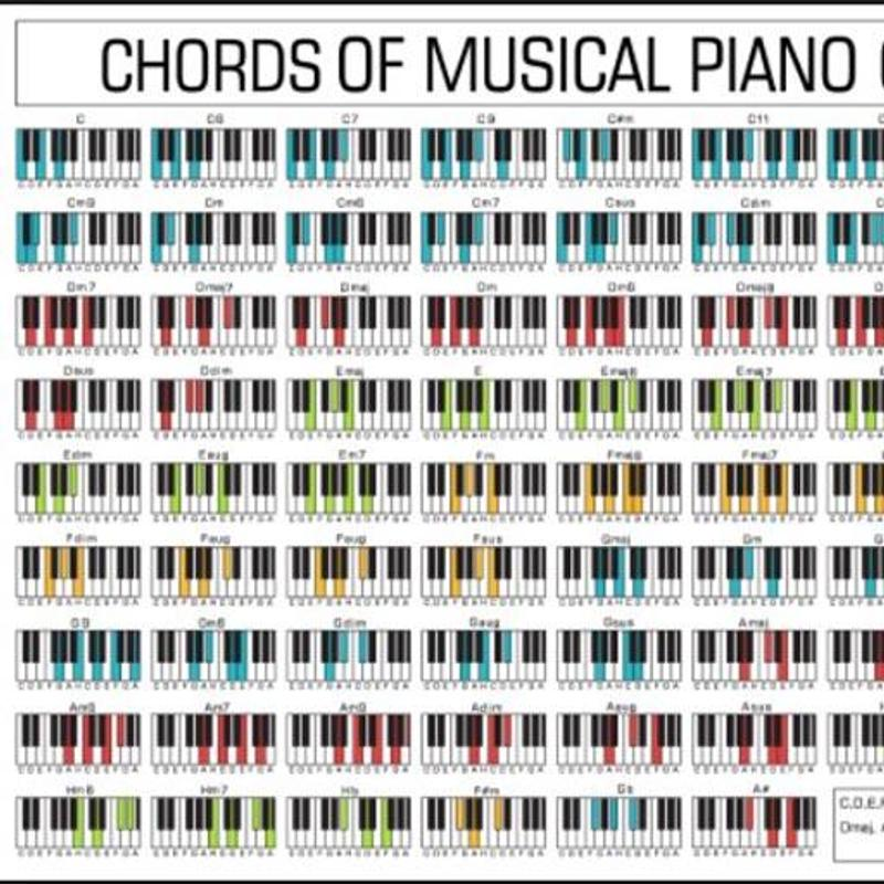 Piano Beginner Chords Image Collections Chord Guitar Finger Position