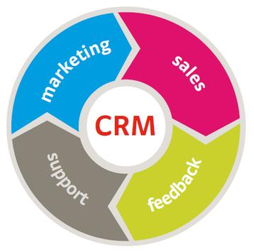 Indus CRM poster
