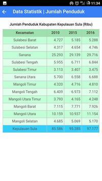 Data Statistik Kepulauan Sula apk screenshot