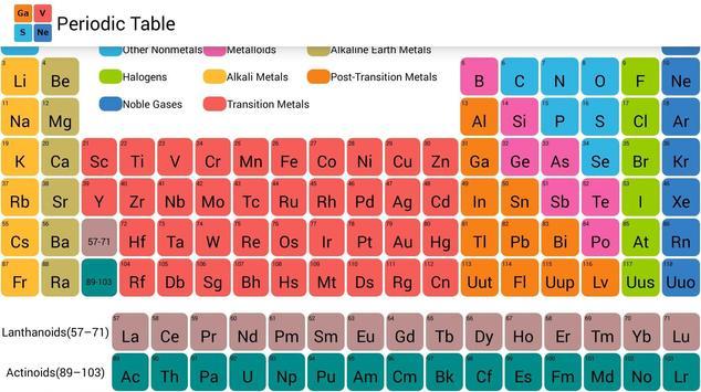 Periodic table apk download free education app for android periodic table poster periodic table apk screenshot urtaz Images