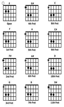 Teknik Kunci Gitar Lengkap For Android Apk Download