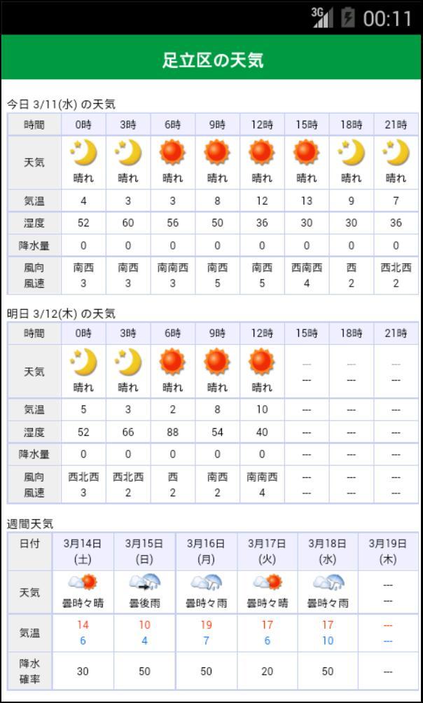 足立 区 の 天気 足立区の1時間天気 - 日本気象協会