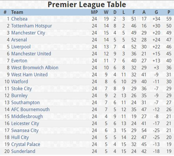 Epl results table fixtures for android apk download - Latest epl results and table ...