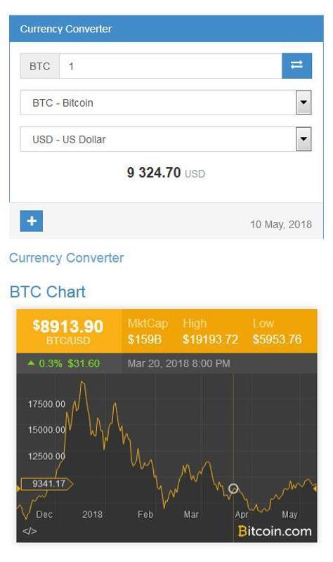 Bitcoin Price Converter And Calculator Poster
