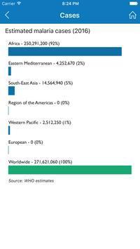 World Malaria Report apk screenshot