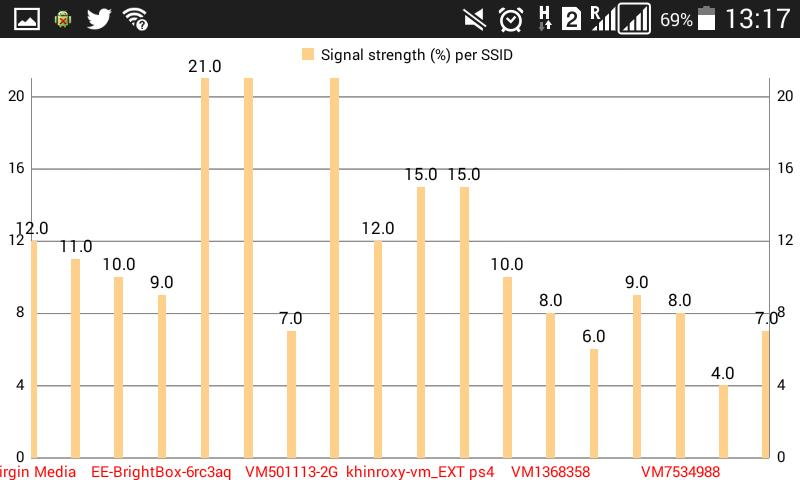WiFi Scanner for Android - APK Download