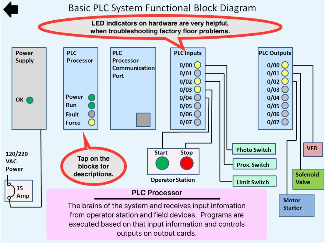 Plc Simulator Mechatronics Ladder Logic For Android Apk Simulation 8