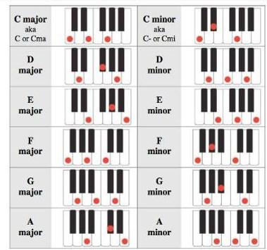 Easy Learn Piano Chord for Android - APK Download