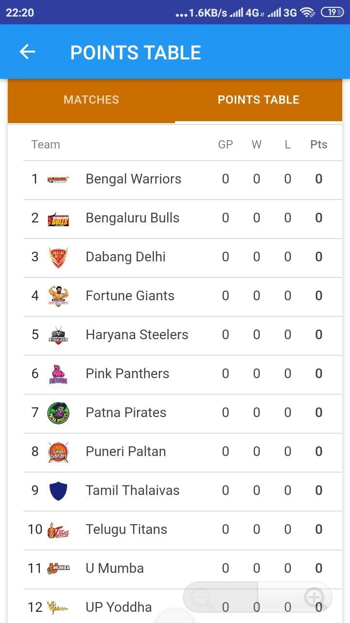 Pro Kabaddi 2019 Live Match Schedule Point Table For