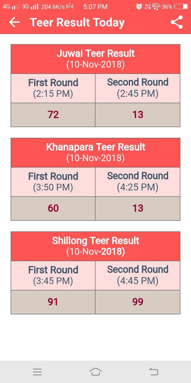 By Photo Congress || Www juwai Khanapara Shillong Teer Result com