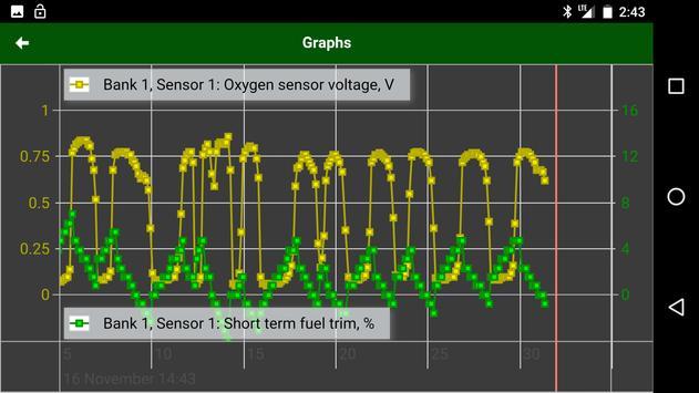 Diagnostik MotorData OBD Mobil. ELM OBD2 scanner screenshot 5