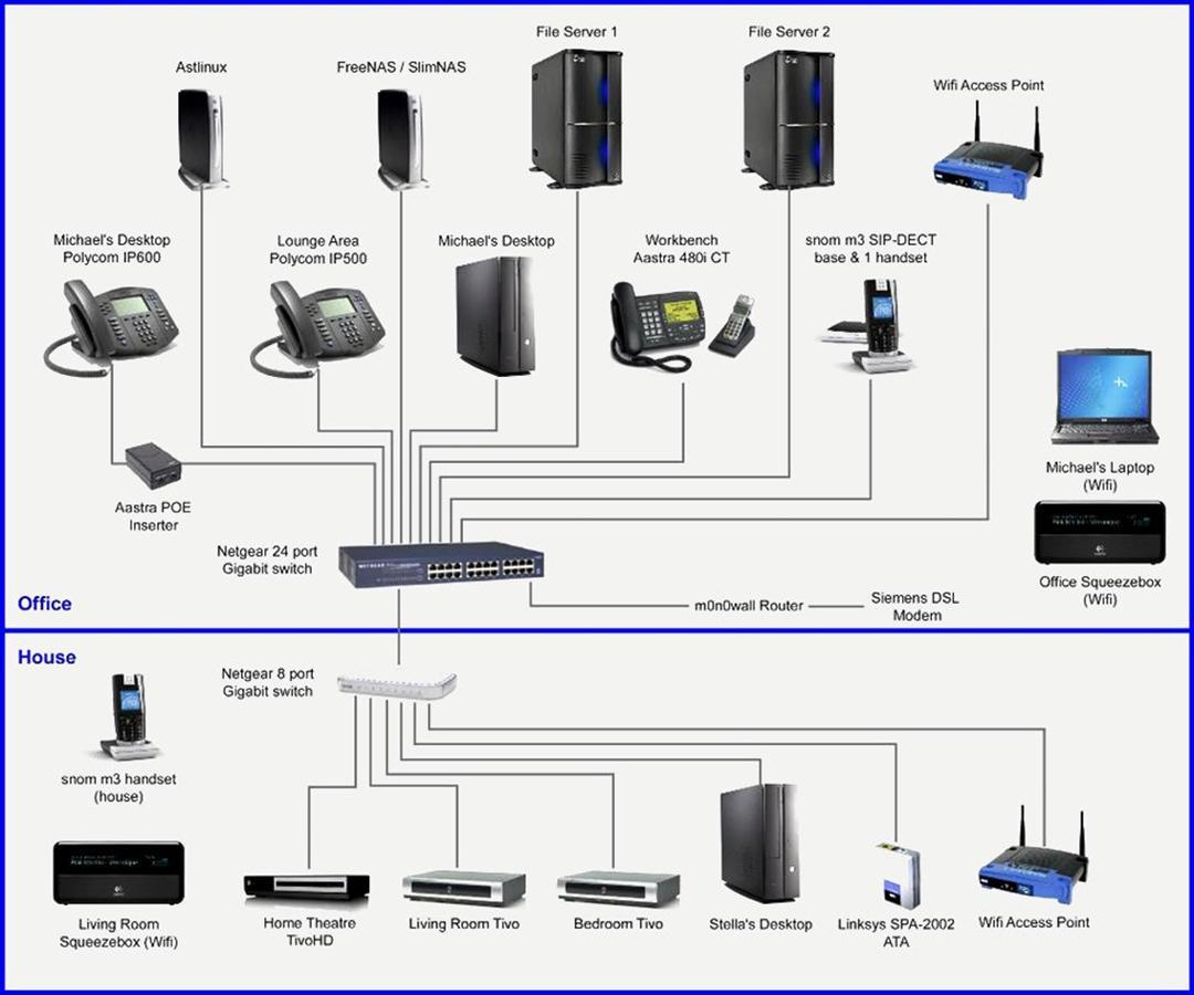 Network Wiring Diagram from image.winudf.com