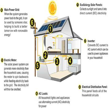 solar panel house wiring