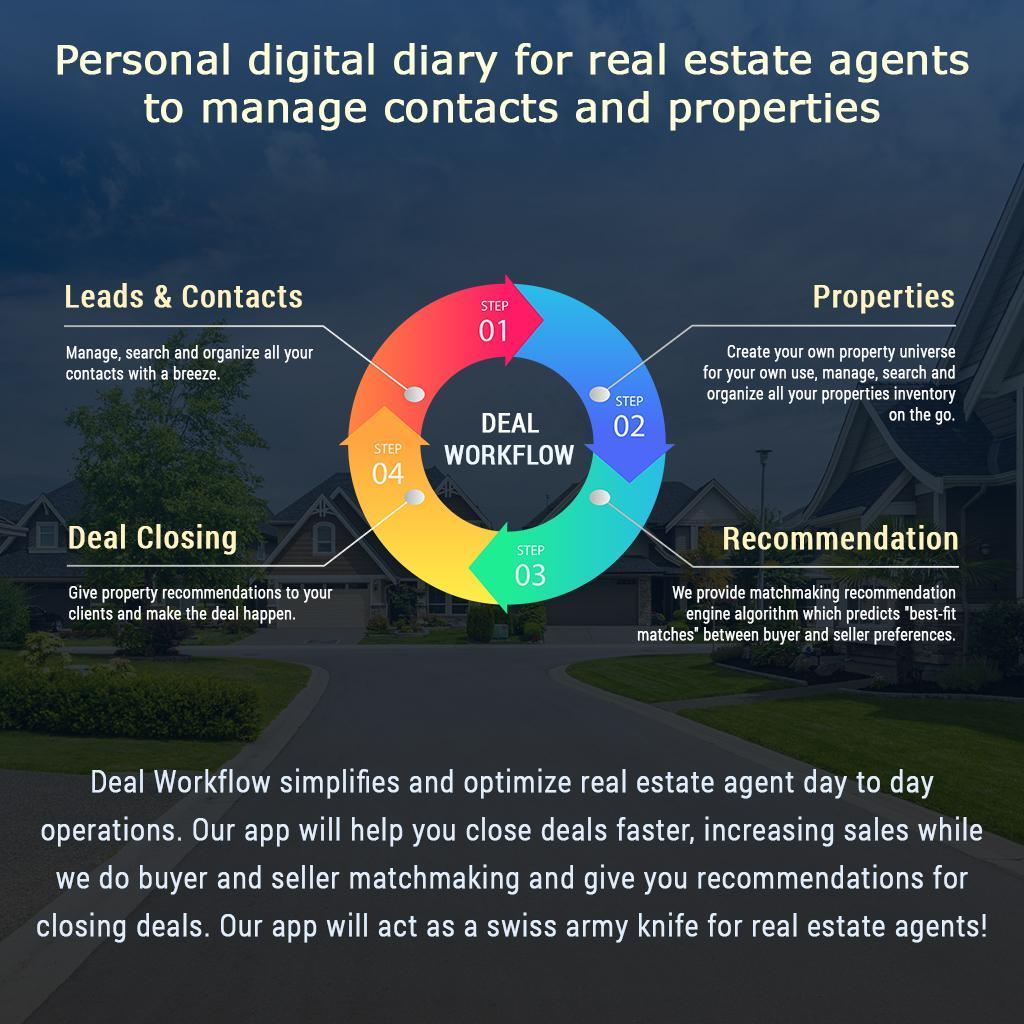Real Estate Agents CRM App & Tools - Deal Workflow for