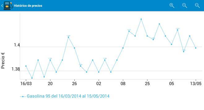 Fuel Consumption Spain screenshot 15