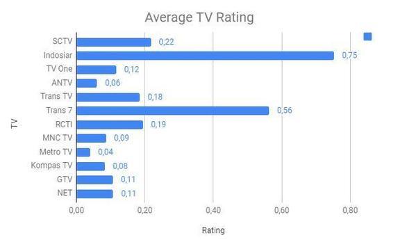 TV Share and Rating screenshot 3