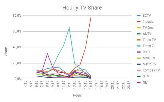 TV Share and Rating poster