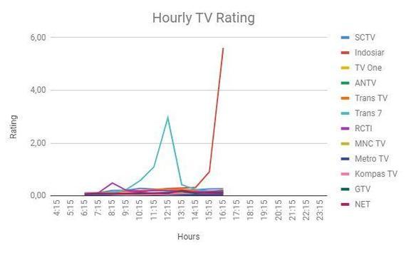 TV Share and Rating screenshot 2