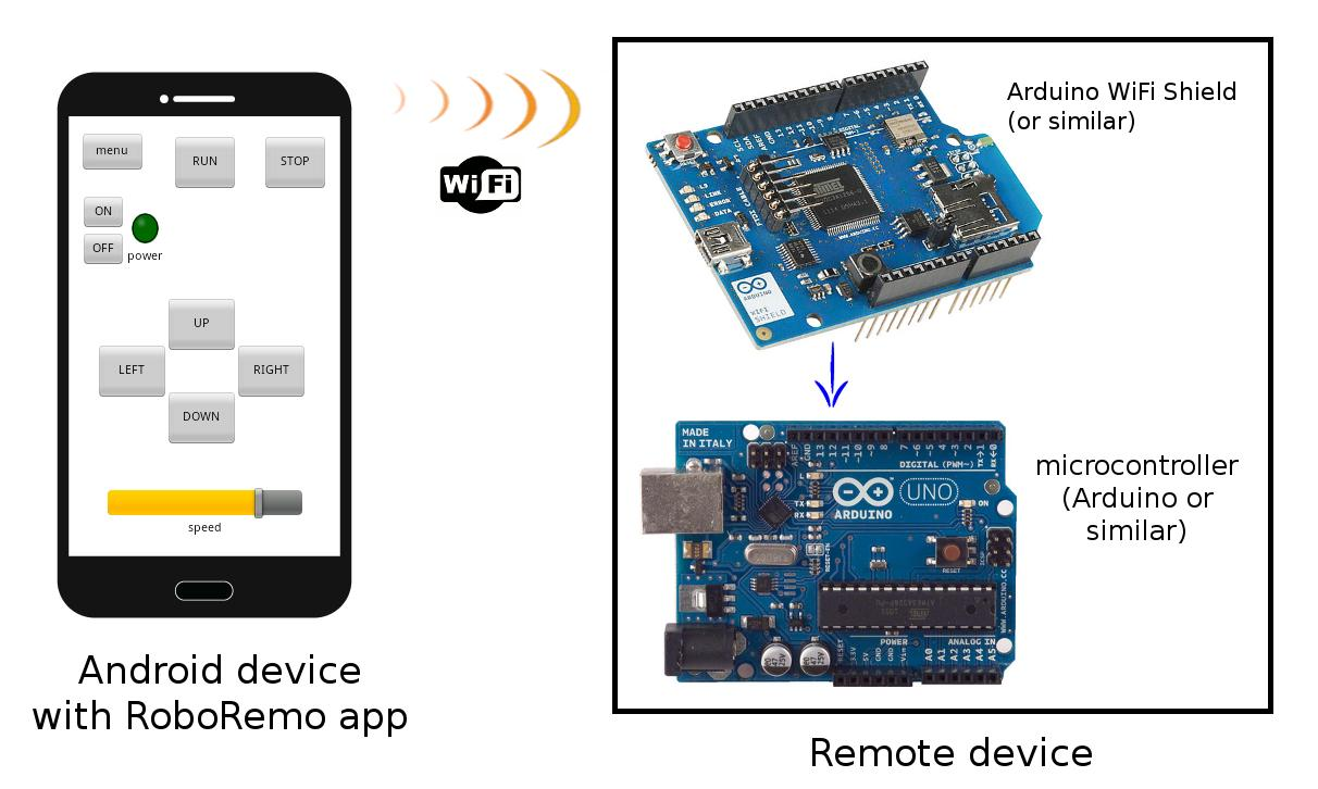 RoboRemo - SPP BLE TCP UDP USB for Android - APK Download