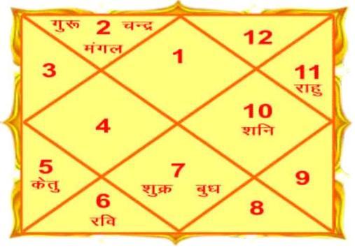 Kundli in Hindi - Kundli Software screenshot 1