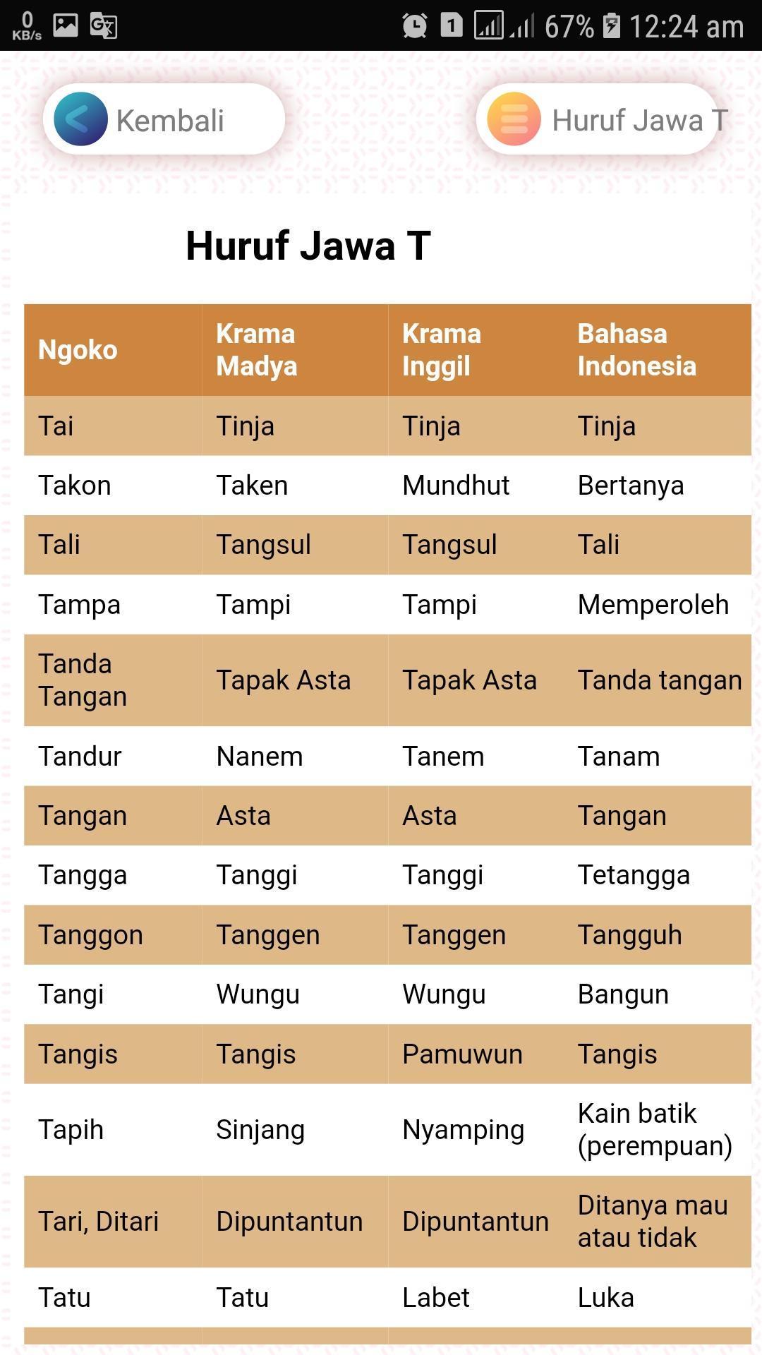 Translate Dari Bahasa Jawa Ngoko Ke Bahasa Jawa Krama ...