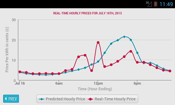 Comed Hourly Pricing >> Hourly Pricing Widget Comed For Android Apk Download