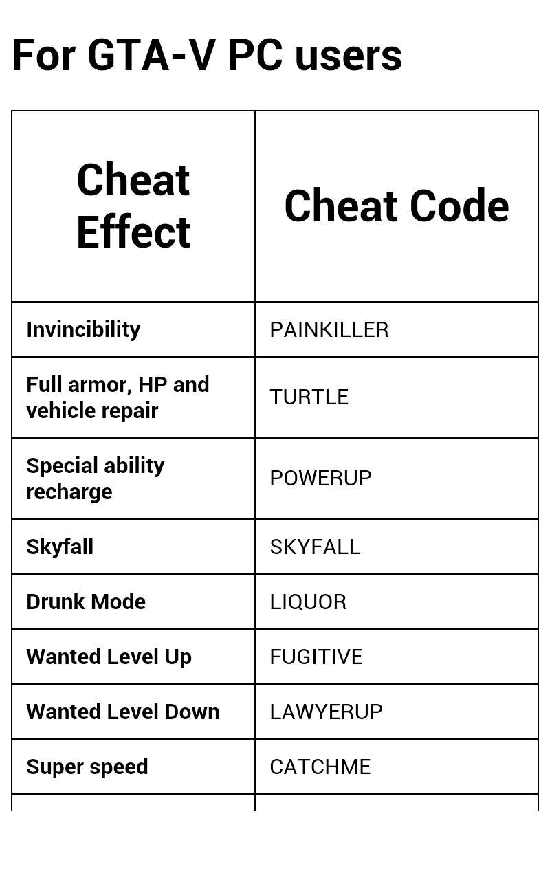 Gta V Cheats Pc