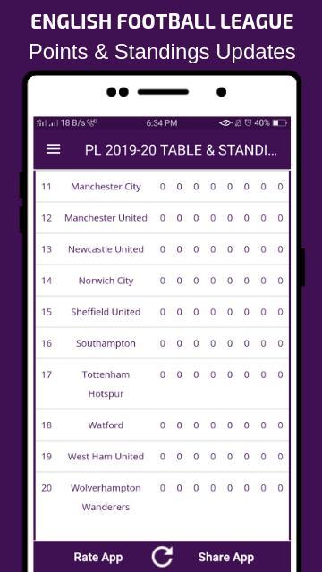 Английский футбол таблицы