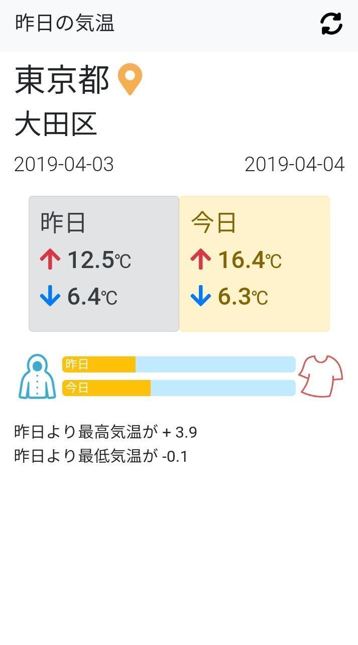 区 大田 の 今日 天気