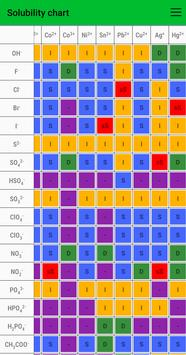 Periodic Table - Mini Chemistry and equations syot layar 3