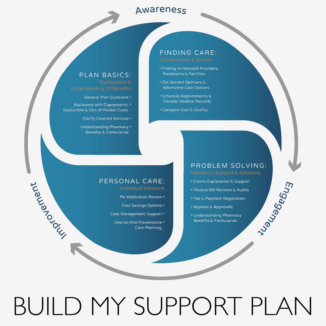Comfort Care Partnership Management Solution poster
