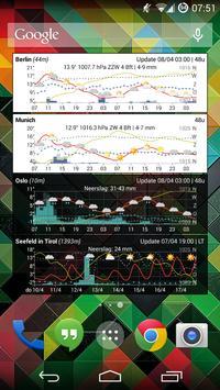Meteogram Weather Widget تصوير الشاشة 2