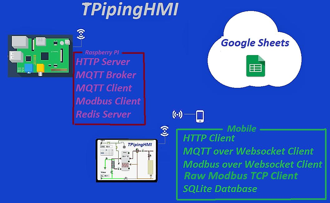 pipingHMI99 for Android - APK Download