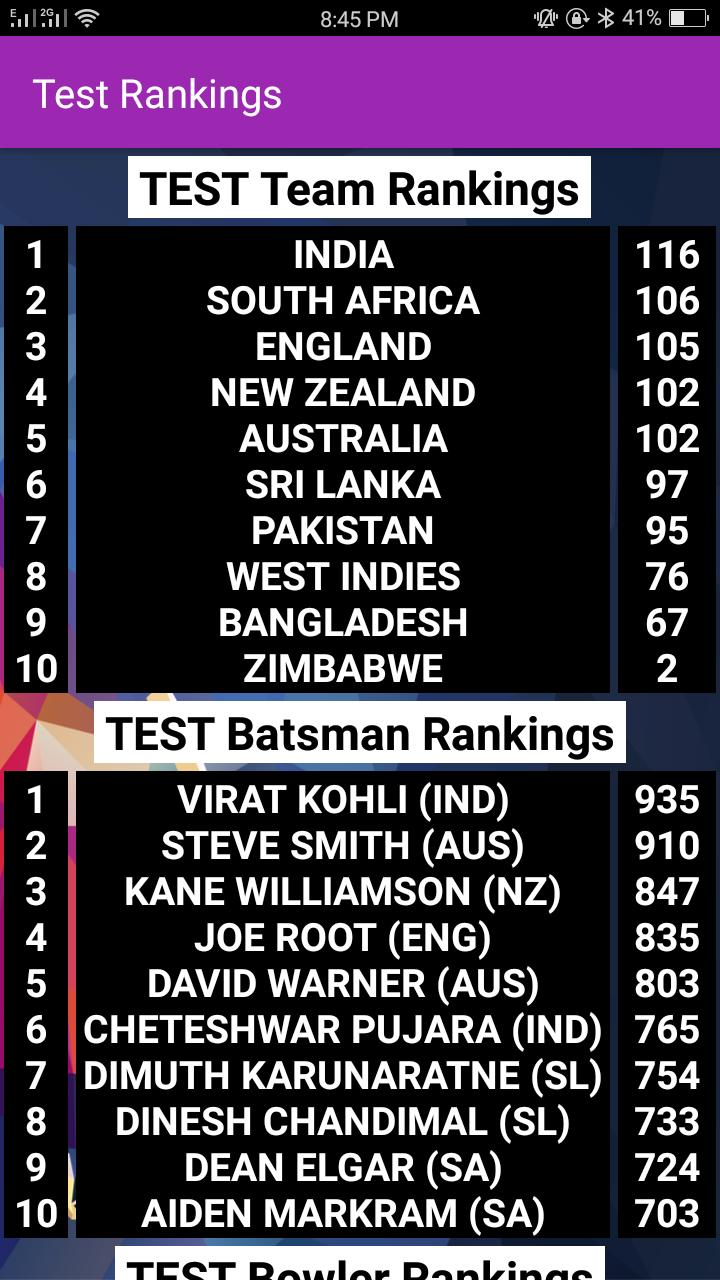 ICC Rankings 2018 - Latest ICC Ranking App 2018 for Android